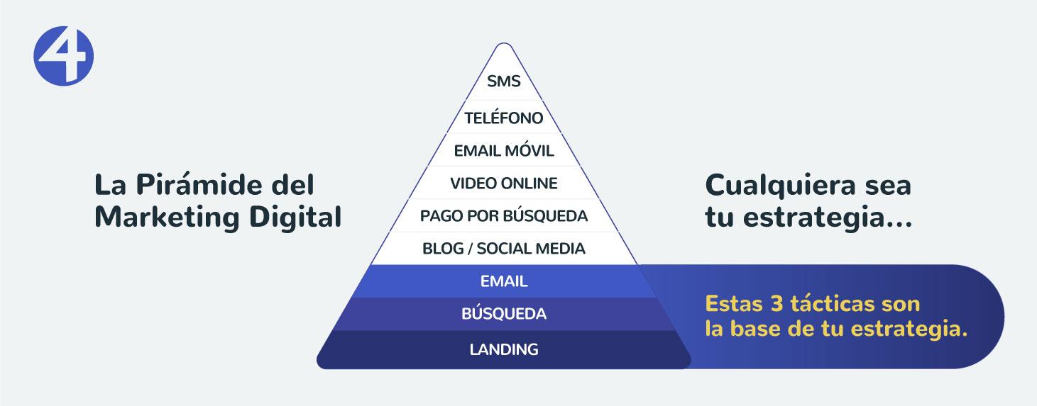 La pirámide del marketing digital, por Jonatan Baldovino